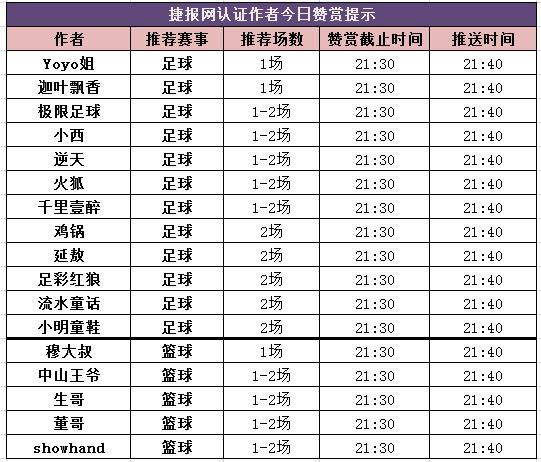 红人榜:周五竞彩大收 篮球区胜率近8成!