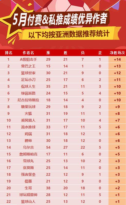 作者月榜:狙击手月榜冠军 曼巴、世家篮球创佳绩