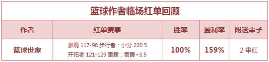 篮彩排行榜:老吴、肖邦公推红单 篮球世家2串过关成功