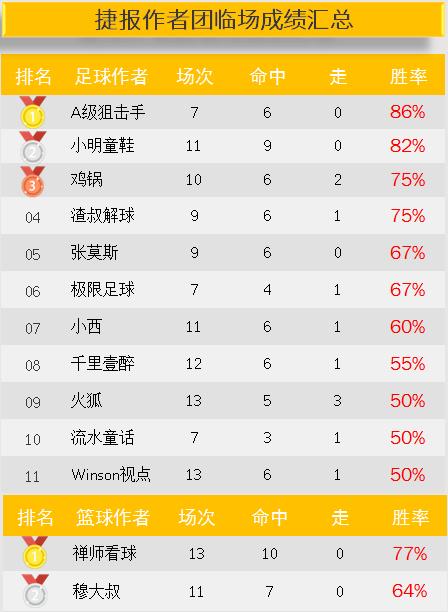 作者周榜:狙击手7中6连获第一 小明2周盈利均超500%