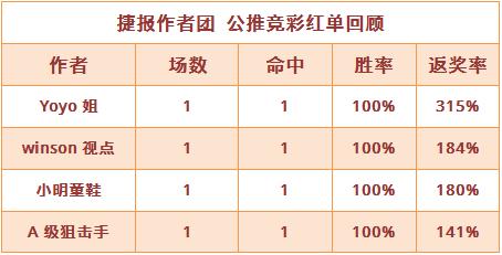 红人榜:winson近4场胜率100% yoyo、小明再迎连红