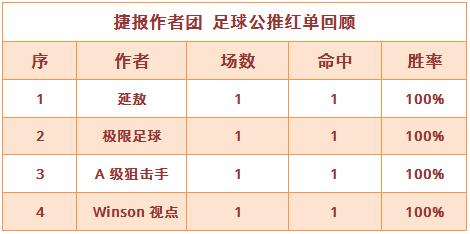 红人榜:4作者单日收奖 winson美洲杯大获全胜