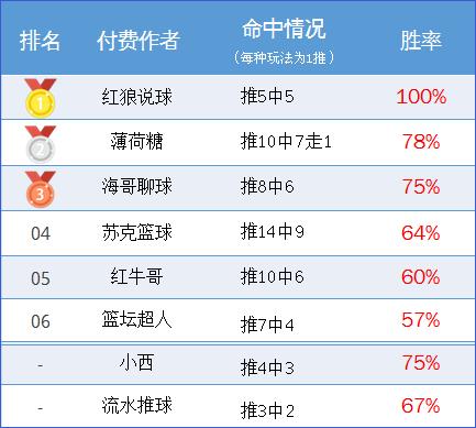 作者周榜:极限足球临场胜率100% 薄荷糖精选10中7走1