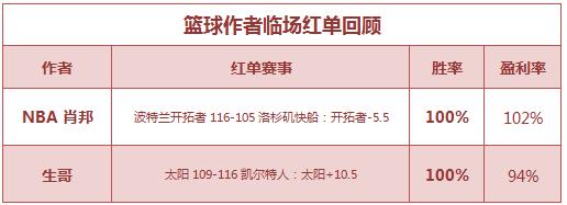 红人榜:生哥篮球重心10连中 糖果、红猫、小明4中4
