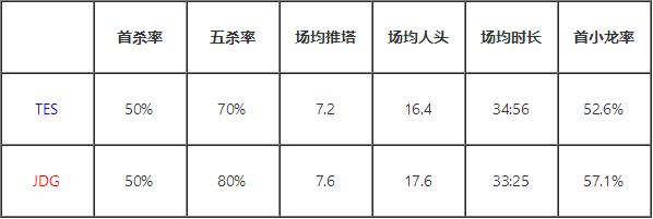 LPL季后赛TES vs JDG总决赛 胜率70%作者等你来