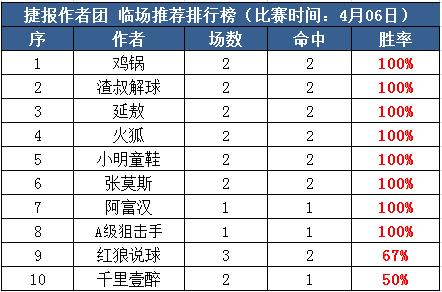 6日推荐汇总:博士付费9连红再中3串 鸡锅临场近20中16