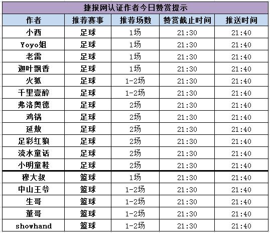 红人榜:新星Showhand喜迎开门红 作者老雷强势回归