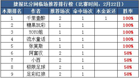 22日推荐汇总:流水连续两天红单 HUA推荐全中