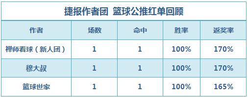 篮彩排行榜:禅师公推4连红 篮球世家、老吴2串过关