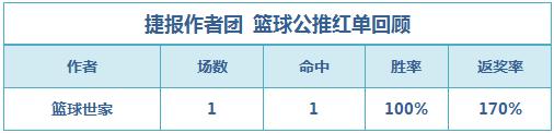 篮彩排行榜:猛龙击退勇士 穆大叔、老吴拿下红单