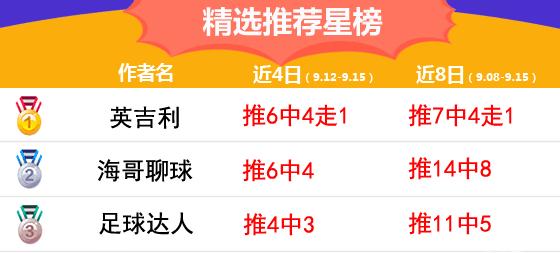15日推荐汇总:鸡锅近24中17 博士精选全红(附周榜前三)
