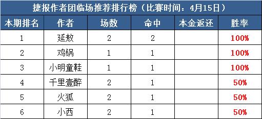 15日推荐汇总:鸡锅亚指近7中5  红单阿七付费连中11天