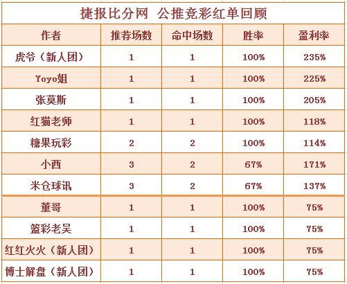 红人榜:Yoyo公推3天收米 红红火火篮彩推9中8