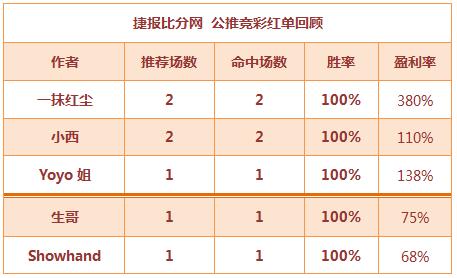红人榜:连红不止 小西公推9连胜+生哥篮球2天爆红