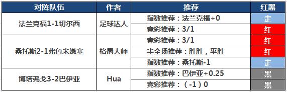2日推荐汇总:小明近13场胜率92% 足球达人竞彩13中11