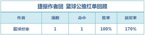 红人榜:阿富汉近9中7状态正佳 千里、火狐单日连收2场