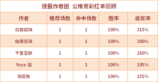 红人榜:千里壹醉公推近8场全红 生哥篮球重心连中2串
