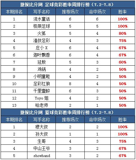 作者周榜:一抹红尘临场胜率9成 极限足球公推全红