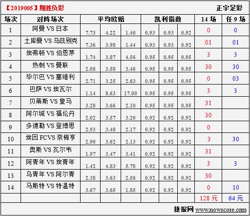 胜负彩19005期凯利指数分析:日本队逐渐适应