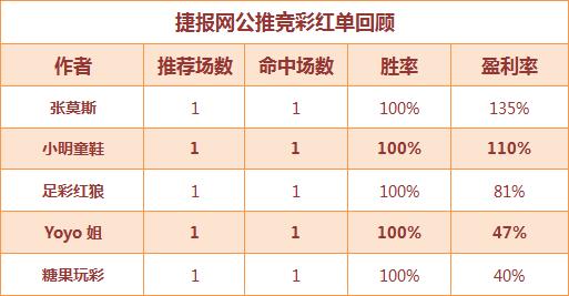 红人榜:火狐11连胜霸气收米 生哥临场5连红中串
