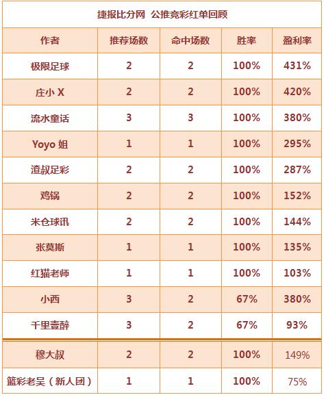 红人榜:Yoyo本周4场胜率100% 穆大叔双推全红