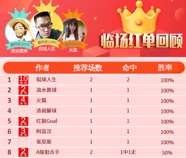 10日推荐汇总:侃球10连红收入囊中 高老师指数6连胜