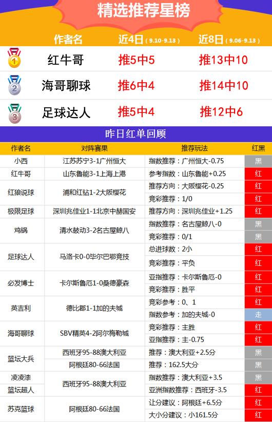 13日推荐汇总:中秋红单到 winson 4连胜+红牛哥近5中5