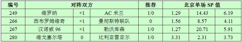 12月17日捷报网北单让球精选:曼联稳操胜券