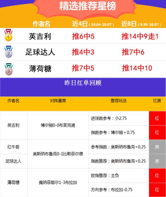 7日推荐汇总:红狼、延敖共夺3连红 英吉利近10中8