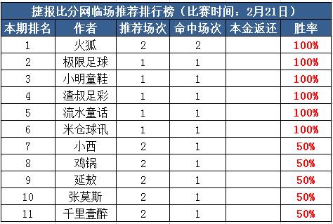 21日推荐汇总:小明、米仓近6场连中 火狐组合两天全红