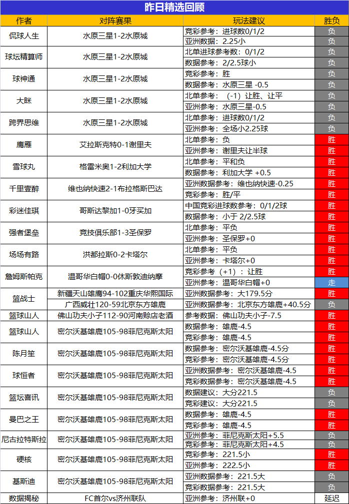 20日成绩汇总:延敖、鸡锅、千里、强者喜获高连胜