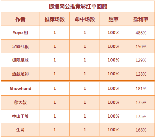 红人榜:Yoyo姐博冷单场豪收486% 篮球区红单火热