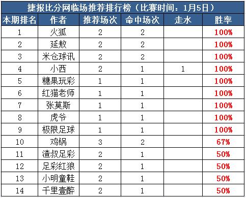 5日推荐汇总:火狐私推11中8走1 红狼亚洲杯付费红单