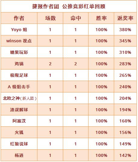 红人榜:12作者喜获全红 Yoyo公推5天连中