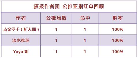 红人榜:流水推球公推红单继续 电竞区3场公推全中
