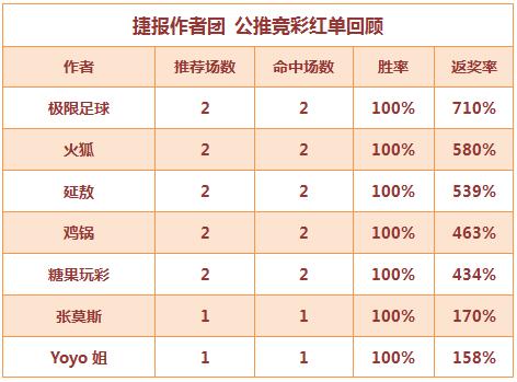 红人榜:火狐公推近9中8 极限高奖连红返奖率710%