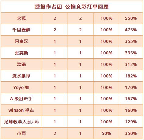 红人榜:火狐、千里2场方案收奖 狙击手近7场胜率85%