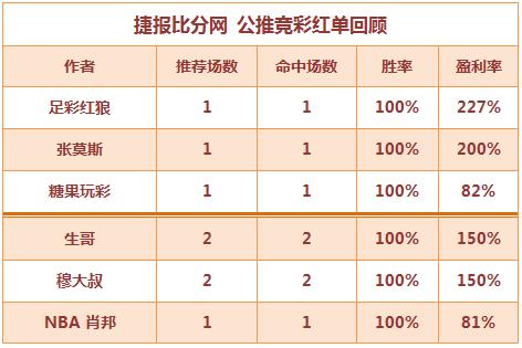 红人榜:张莫斯公推连红4日 穆大叔篮彩串关红