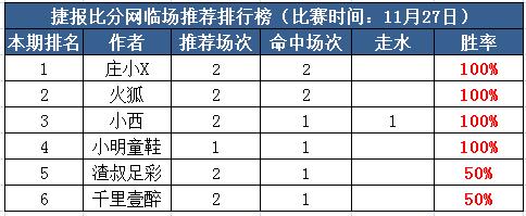 27日打赏汇总:庄小X新一周净收3.5场 火狐两天连红