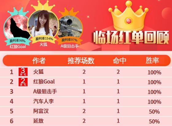 13日推荐汇总:火狐三线火爆全红 精选区4作者收奖