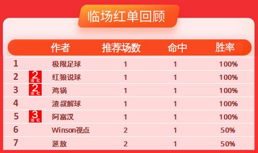 14日推荐汇总:阿富汉再续3连红 鸡锅指数15中12