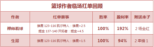 篮彩排行榜:老吴公推大分完胜 禅师、生哥重心回归