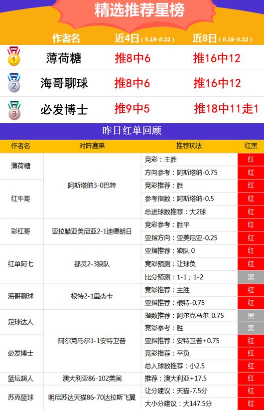 22日推荐汇总:Yoyo近15中13 精选专区8作者红单收奖