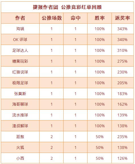 红人榜:鸡锅8天公推胜率100% 流水、糖果双双6连红