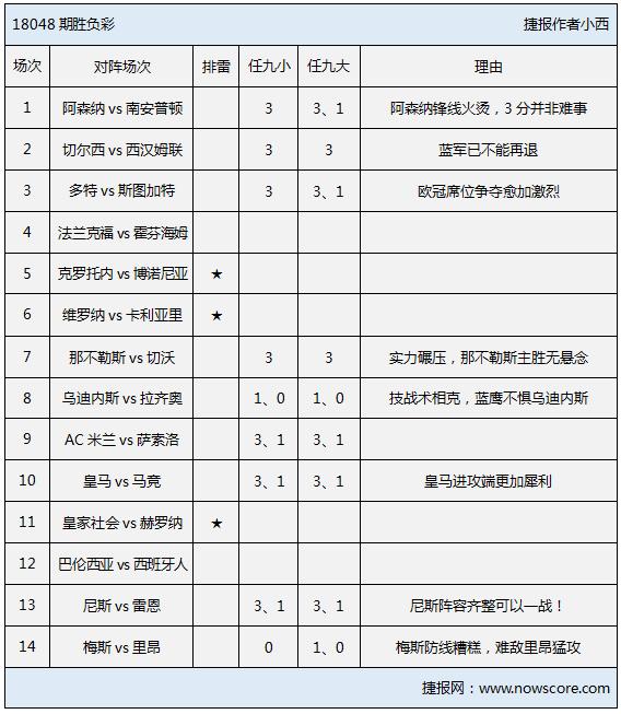 胜负彩18048期排雷手册:
