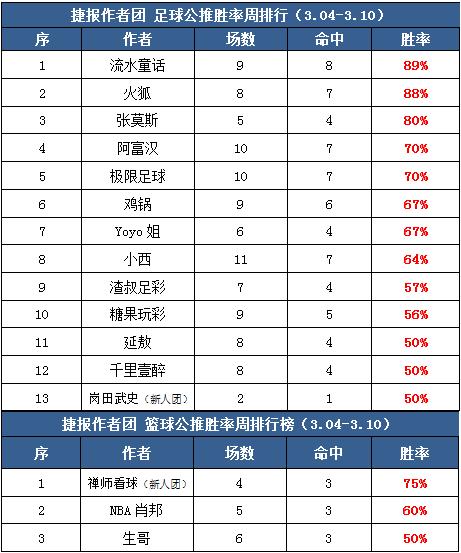作者周榜:糖果玩彩临场胜率89% 小明付费胜率100%