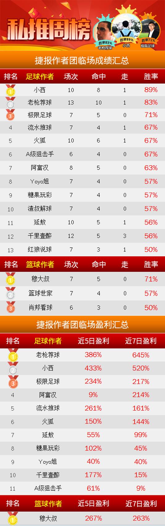 作者周榜:小西临场胜率89% 强震波两周胜率超8成