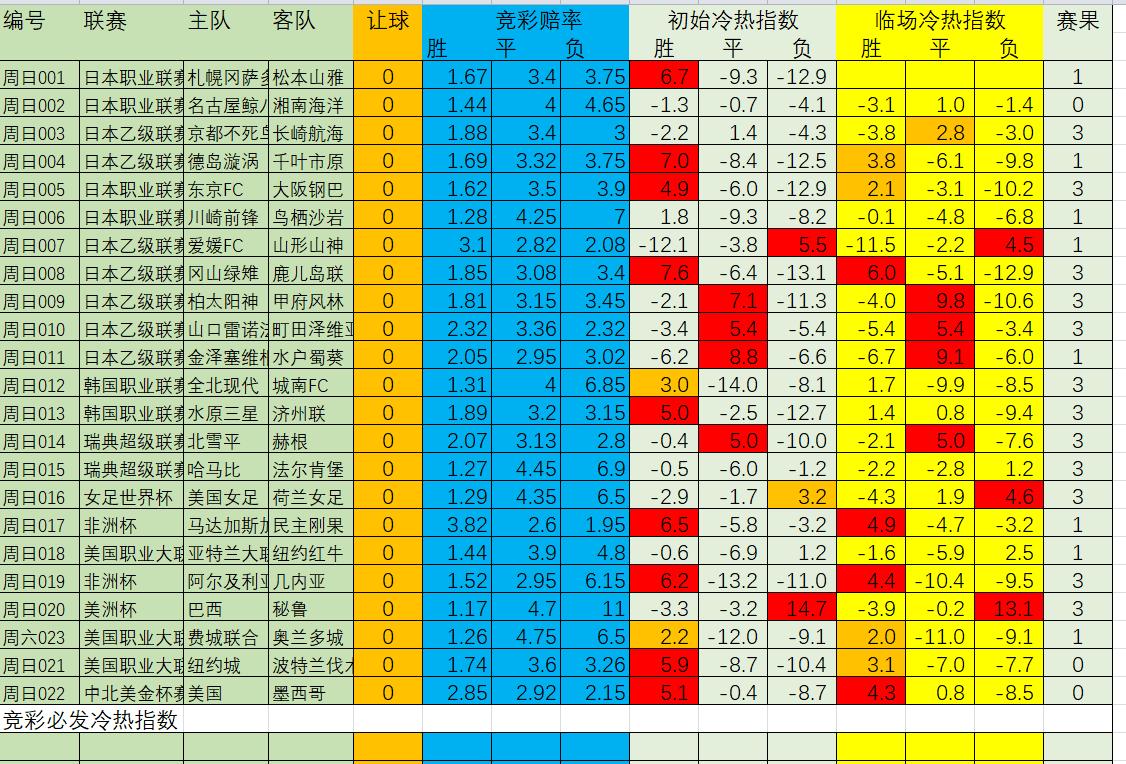 阿斯坦纳分析,附赠胜负彩冷热指数