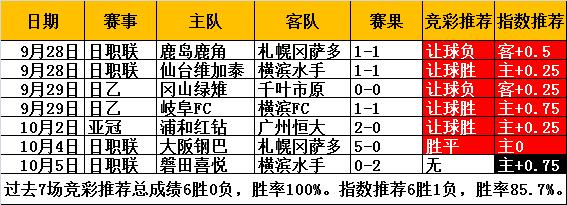 前七场7中6!日联杯巅峰对决,继续红单!