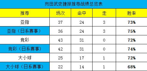 �s�付�M↓周榜冠�,首推美洲杯日本�